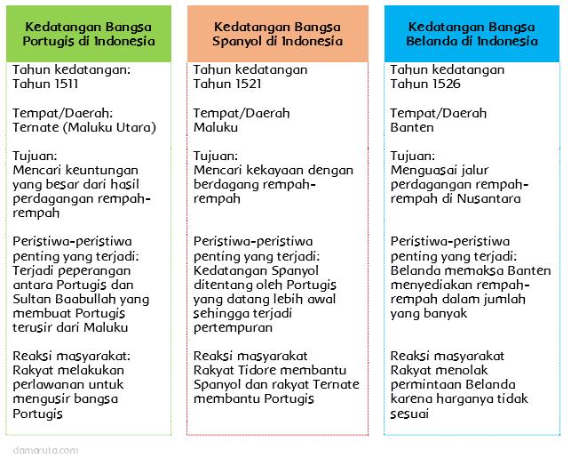 Informasi Kedatangan Bangsa Eropa Ke Indonesia Halaman 8 Belajar Kurikulum 2013