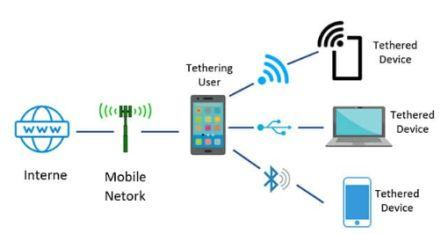 What is tethering and how do you enable tethering?