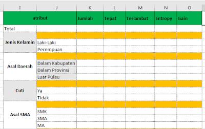 Menghitung Algoritma C4.5 Dengan Excel