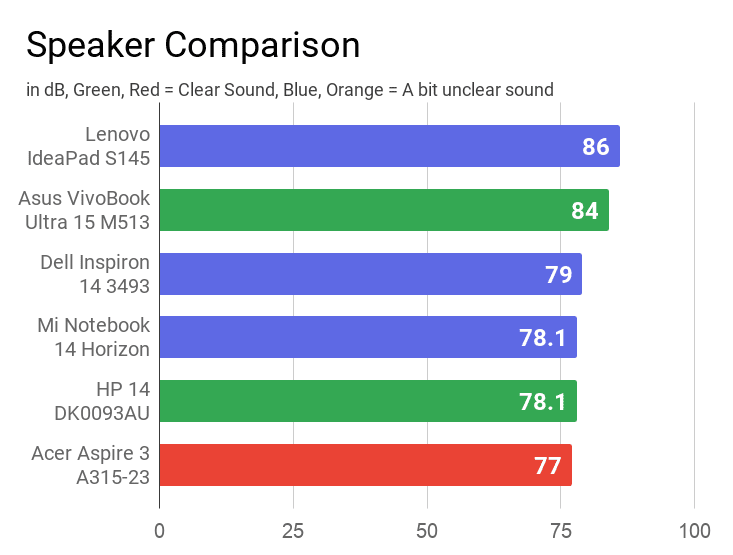 A chart on the comparison of speakers' quality of this laptop with other laptops.