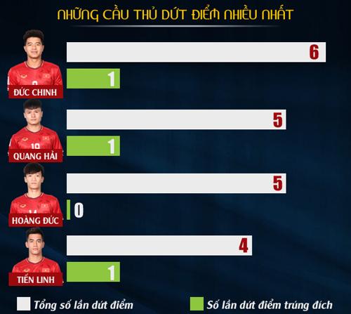 Thống kê báo động về hàng công của U23 Việt Nam 3