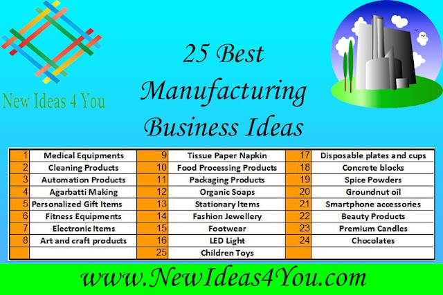 25 Best Manufacturing Business Ideas to Start during and after the Lockdown Era. New Business Ideas in India.