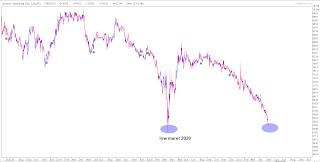 Penyebab turunnya saham UNVR