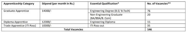 [RITES] 2021 Jobs Recruitment For Fresh Graduates – Apply Now
