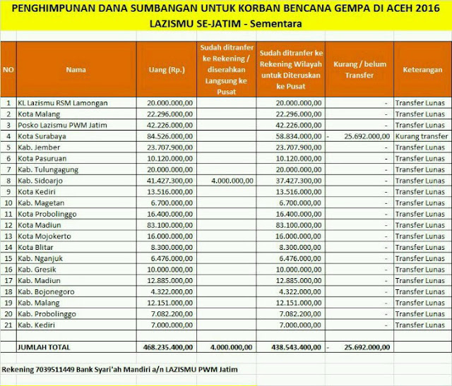 Tabel Perolehan Donasi Korban Gempa Aceh dari Lazismu se-Jatim