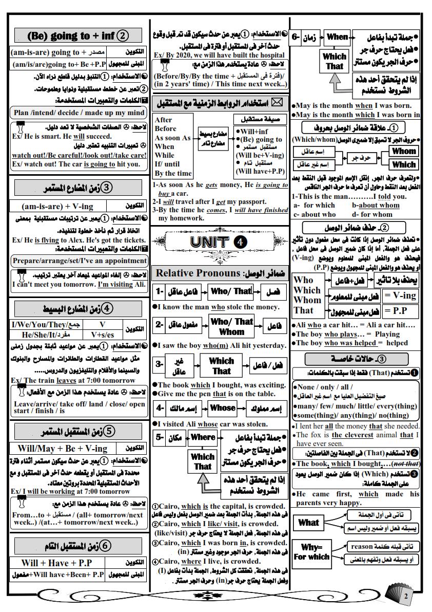 أفضل مراجعة جرامر للصف الثالث الثانوي في 7 ورقات مستر احمد سامى Grammar%2BSummary%2B-%2BCopy_002