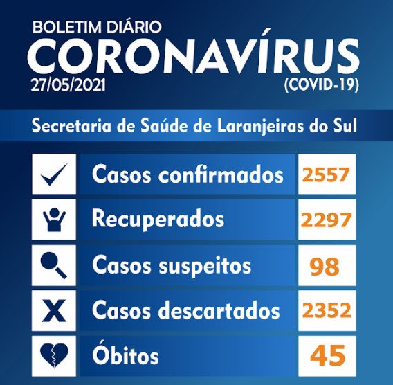COVID-19:Laranjeiras do Sul registrou 18 novos casos positivos