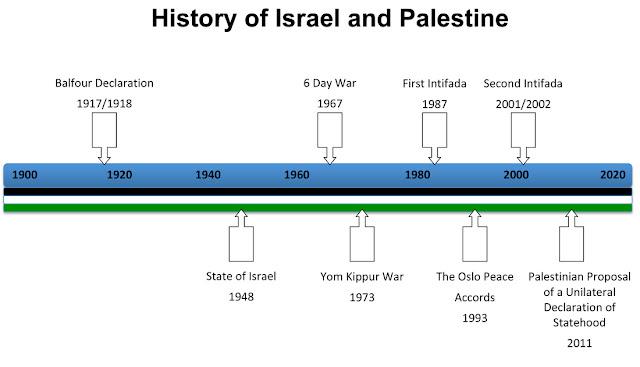 Momentos clave del conflicto entre Israel y Palestina