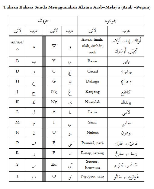 Agi Sya Rial Abdullah Tulisan Bahasa Sunda Menggunakan Aksara Arab Melayu Arab Pegon