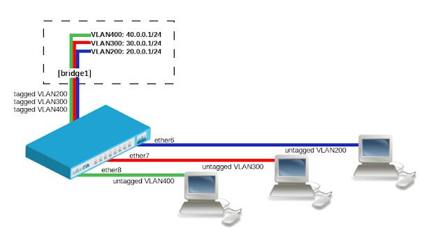 Cara Setting Bridge Pada MikroTik