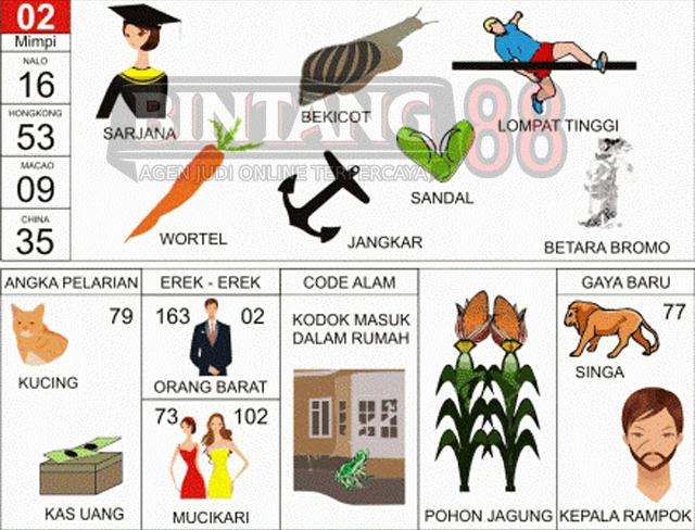 02 = Sarjana, Bekicot (Keong), Sendal, Lompat Tinggi, Wortel, Jangkar, Betara Bromo.