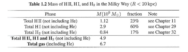 "Mass of ionized, neutral and molecular hydrogen in the Milky Way (Source: Draine, B, "" Physics of the Interstellar and Intergalactic Medium"")"
