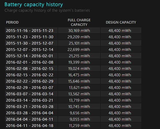 Full Charge Capacity