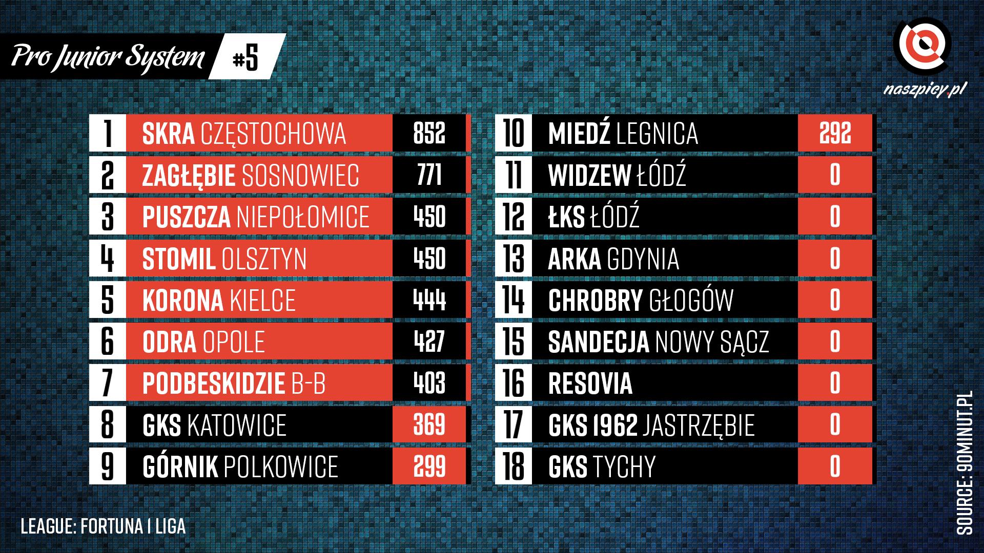 Punktacja Pro Junior System po 5. kolejce Fortuna 1 Ligi<br><br>Źródło: Opracowanie własne na podstawie 90minut.pl<br><br>graf. Bartosz Urban