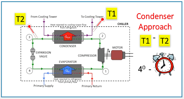 How to check condenser approach in water cooled chiller | Approach Temperature