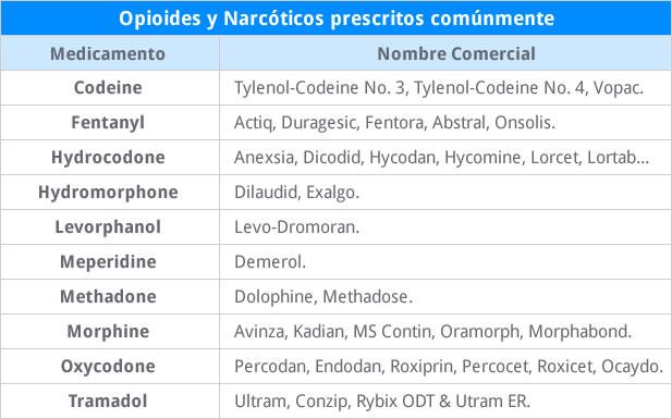 opioides y narcoticos