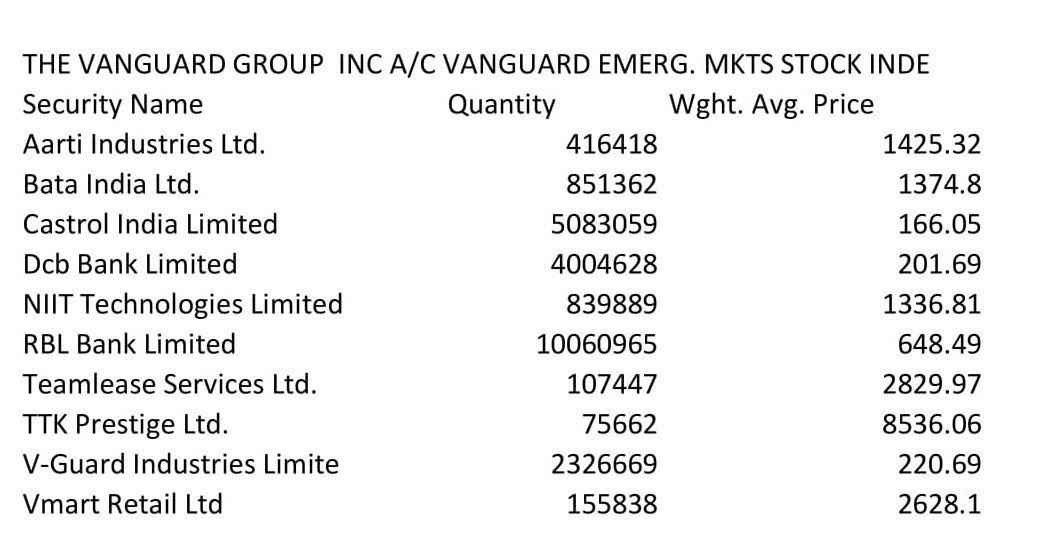 Vanguard Group Stock Shopping List | Indian Stock Market Hot Tips