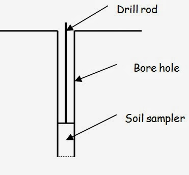 Borehole sampling techniques for soil exploration