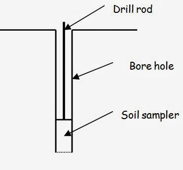 What is sampling of soil for Soil exploration