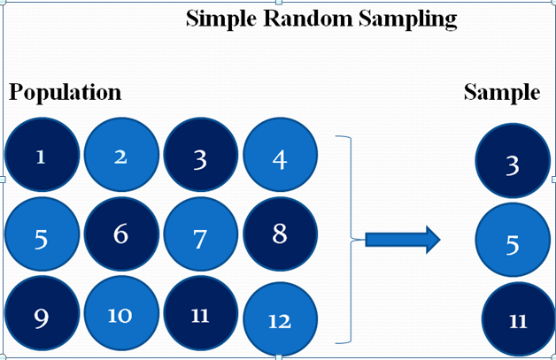 simple random sampling  by statisticalaid.com