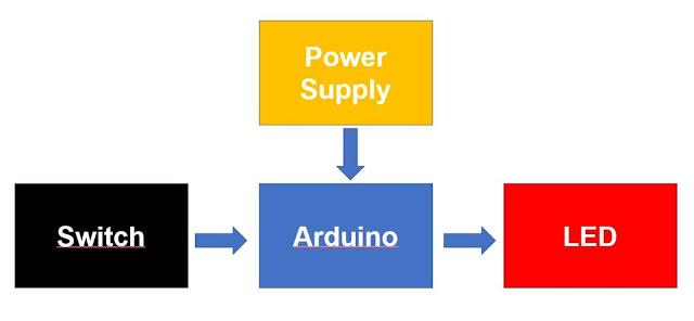 Blok Diagram Pengendali Arduino