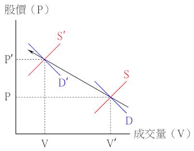 價漲量縮的供需變動情況-供給減少、需求略減