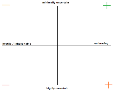 embracing - hostile / mostly uncertain - highly certain grid, by rob g.