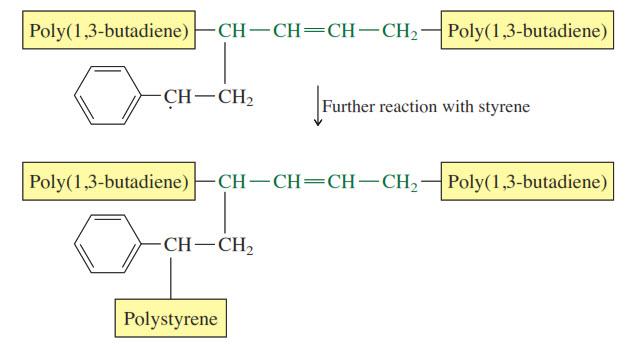 Hasilnya adalah graft polistiren pada rantai poli (1,3-butadiena).