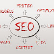 Basic SEO practices for newbies | ShowDomain