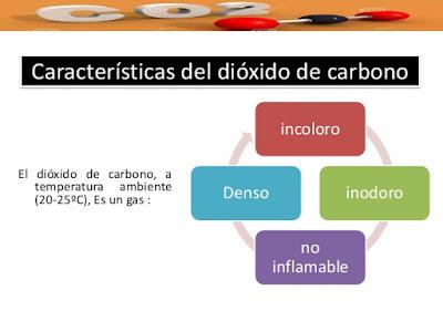 Características del Dióxido de Carbono