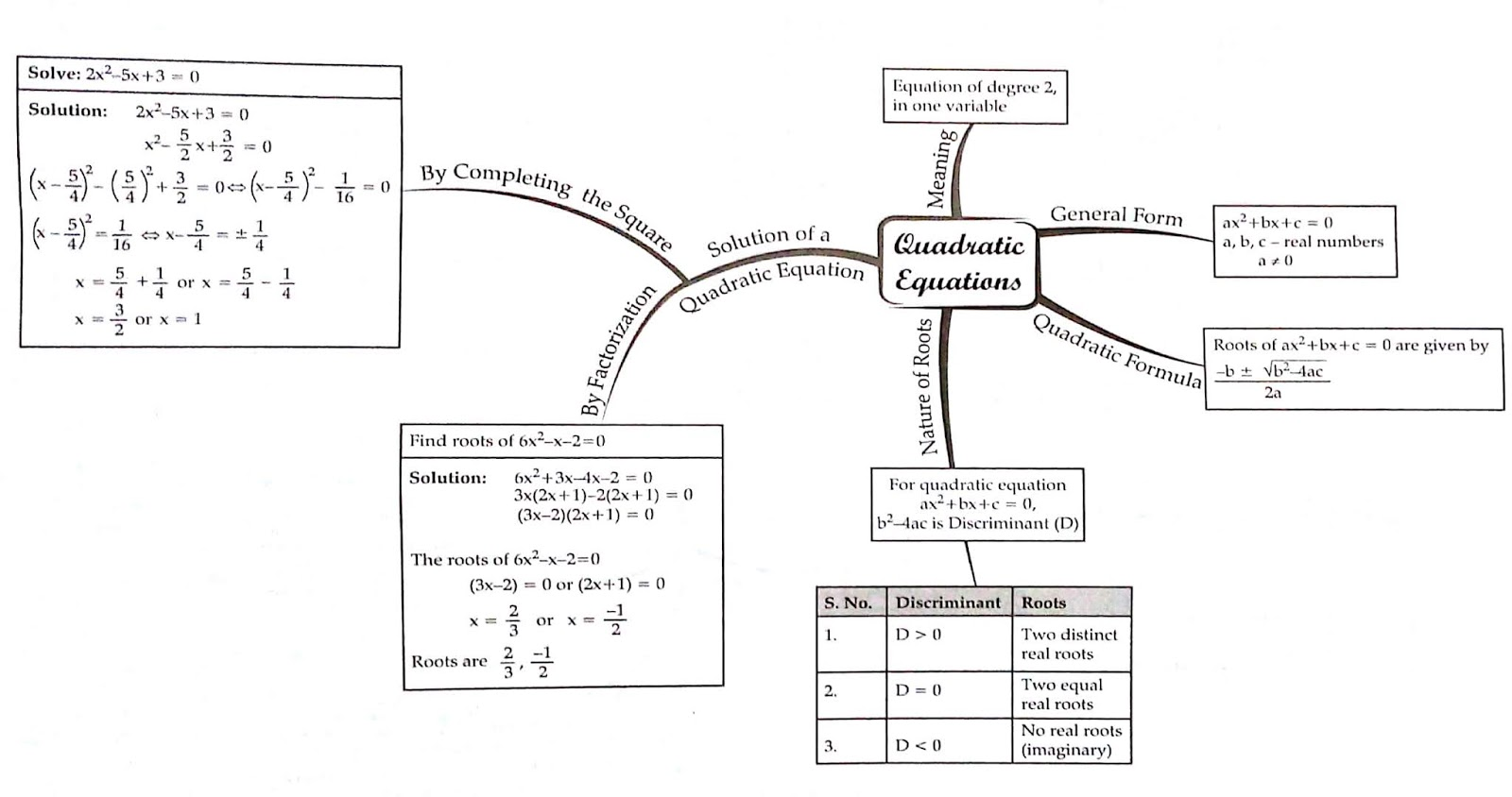 Apsg Class X Mind Map Of Ch Linear Equations In 2