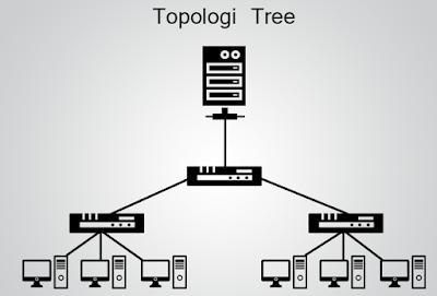 Pengertian Topologi Tree Pada Jaringan Komputer, pengertian topologi tree, pengertian topologi jaringan, kegunaan topologi jaringan tree, cara kerja topologi jaringan tree, kelebihan toplogi jaringan tree, kelemahan toplogi jaringan tree