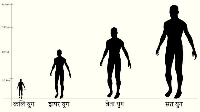 मनुष्य का वर्ष और उनकी लम्बाई