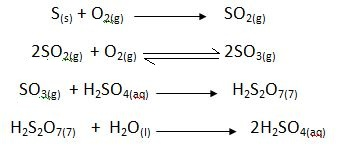 Chemical Reactions in H2SO4 Manufacture.