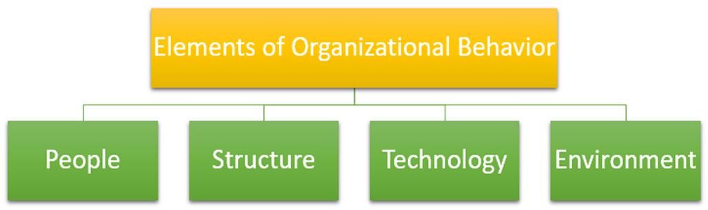 key elements in organizational behaviour Organizational structure sets out who does what within a company and specifies who answers to whom it helps determine how your products are produced, distributed, marketed and sold.