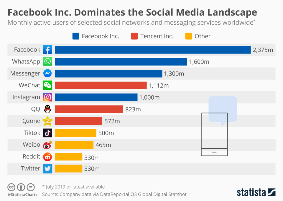 Facebook's Social Media Domination #Infographic
