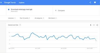 Cara riset kata kunci via google keyword