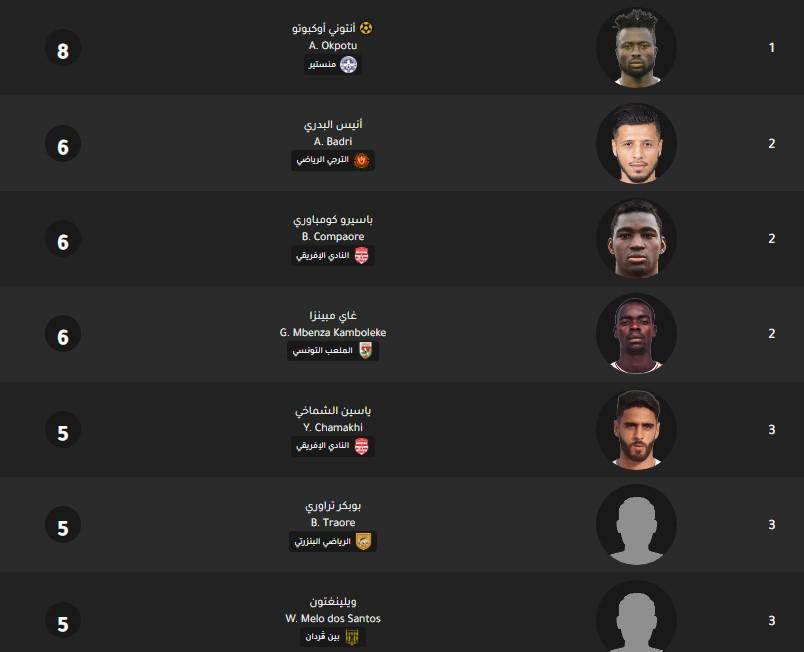 جدول ترتيب هدافي الدوري التونسي اليوم بتاريخ 3-2-2020