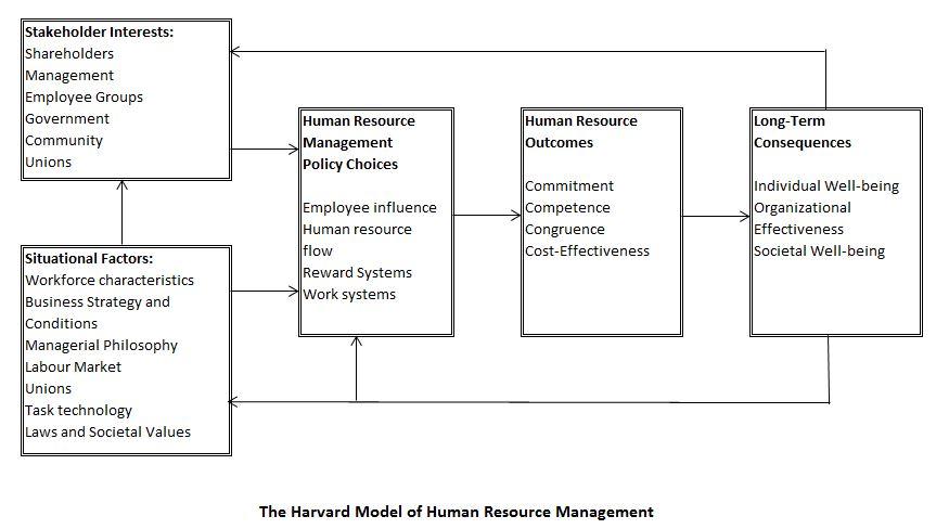 HRM Models