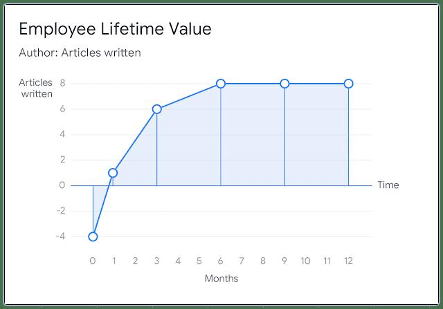 Что такое пожизненная ценность сотрудника (employee lifetime value), и как измерение ELTV может улучшить вашу организацию?