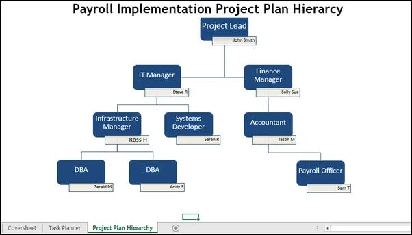 Payroll implementation, Payroll implementation plan