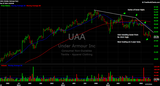 Under Armour (UAA) weekly stock price chart