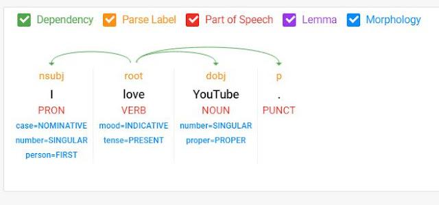 جوجل كلاود يفهم تركيب الجملة الإنجليزية بسهولة