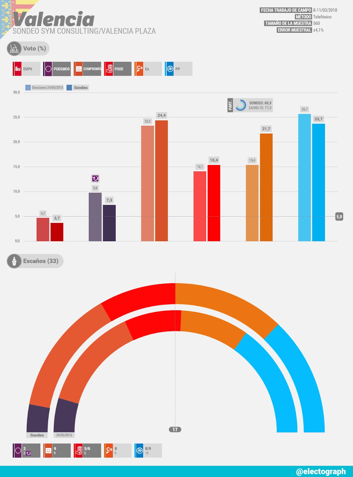 Gráfico de la encuesta para elecciones municipales en Valencia realizada por SyM Consulting para Valencia Plaza en febrero de 2018