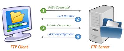Perbedaan FTP Server Dan FTP Client