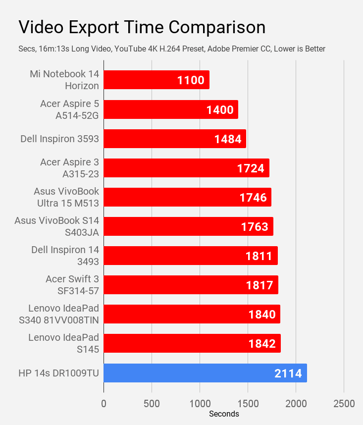Video export time of HP 14s DR1009TU laptop compared with other laptops of price under Rs 60K.