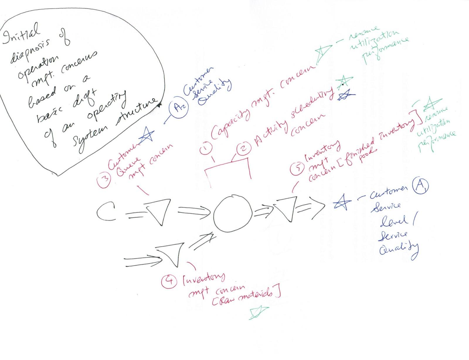 Joseph Kk Ho E Resources Operations Management Framework