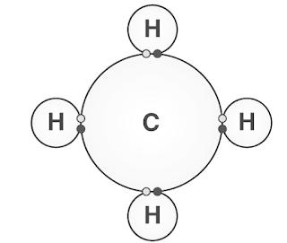 रासायनिक बंधन और उनके प्रकार, सिंद्धांत