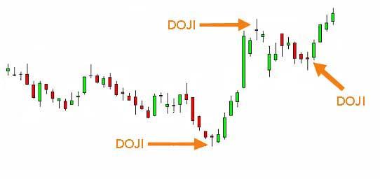 Doji Candlestick In Chart