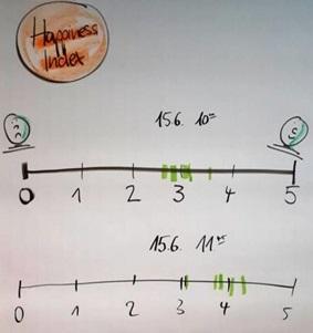 Bild von einem Happiness-Index (Flipchart mit einer Skala von 0 bis 5)